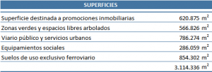 SUPERFICIES PLAN URBANÍSTICO DISTRITO CASTELLANA NORTE MADRID