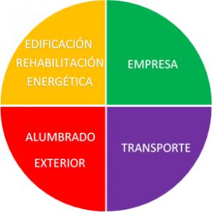 168 millones de euros para proyectos de ahorro y eficiencia energética en 2015