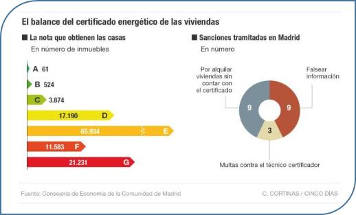 sanciones por irregularidades en los certificados energéticos en la Comunidad de Madrid