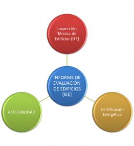 Informe de Evaluación de Edificios en Castilla-La Mancha