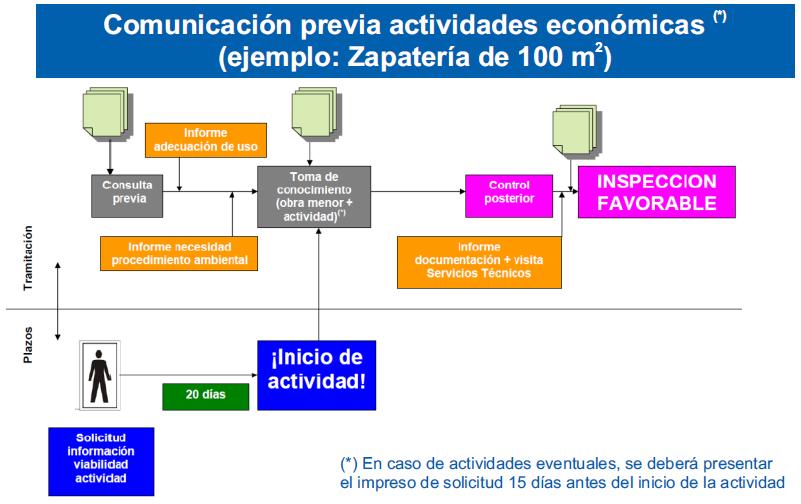 COMUNICACION PREVIA ACTIVIDADES ECONOMICAS LEGANES
