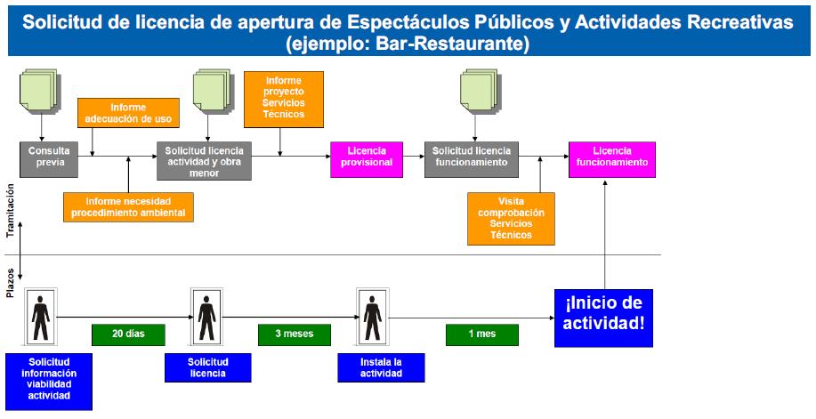 LICENCIA MUNICIPAL DE APERTURA EN LEGANÉS