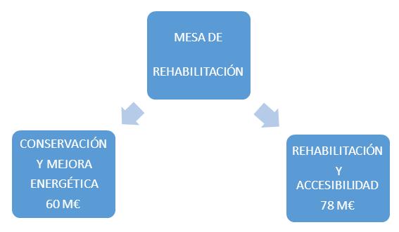 MESA DE REHABILITACIÓN DEL AYUNTAMIENTO DE MADRID